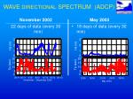 wave directional spectrum adcp2