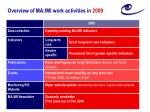 overview of ma imi work activities in 2009