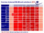 overview of planned ma imi work activities in 2010