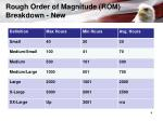 rough order of magnitude rom breakdown new