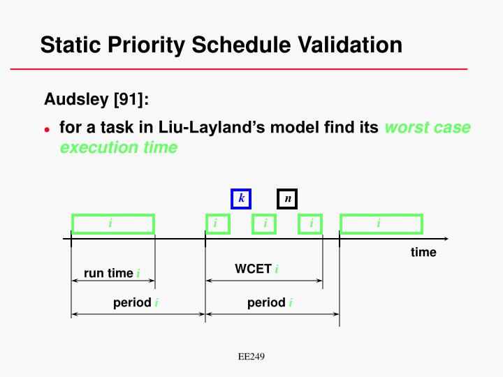 Static Priority Schedule Validation
