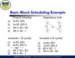 basic block scheduling example