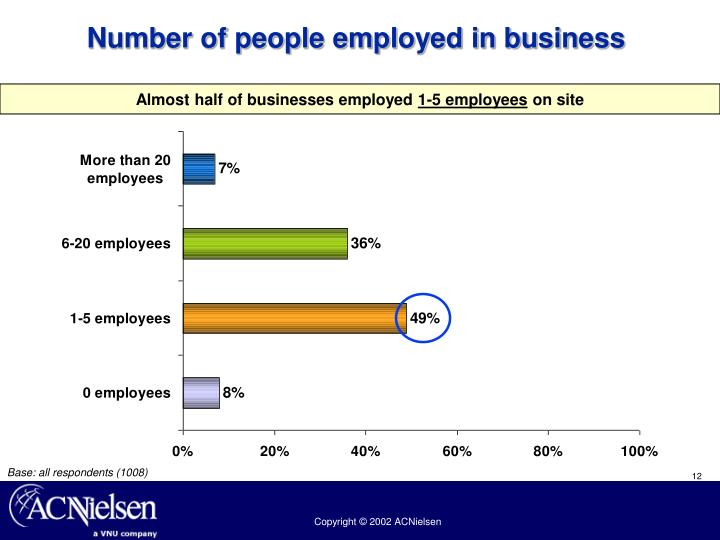 Number of people employed in business