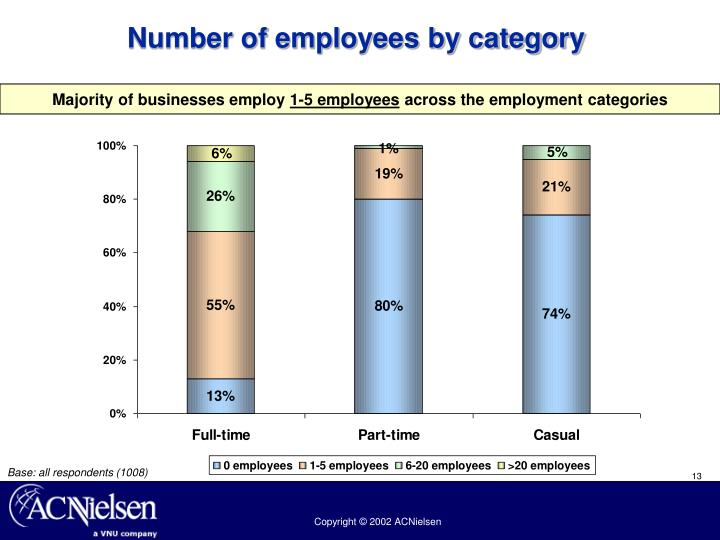 Number of employees by category