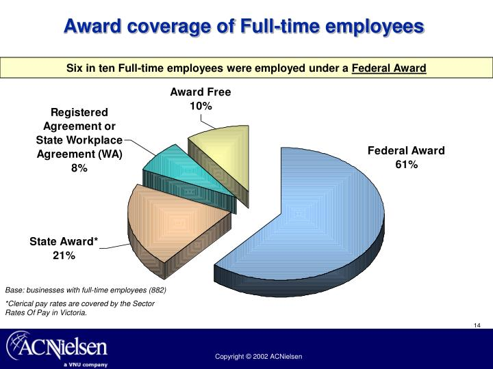 Award coverage of Full-time employees