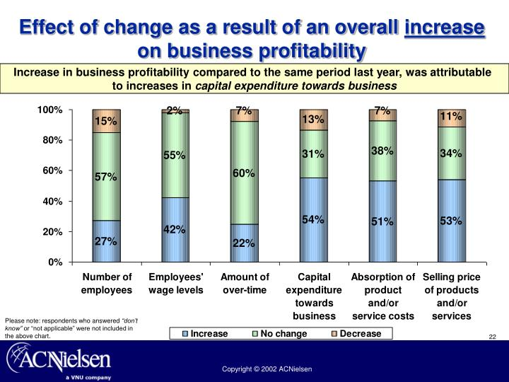 Effect of change as a result of an overall