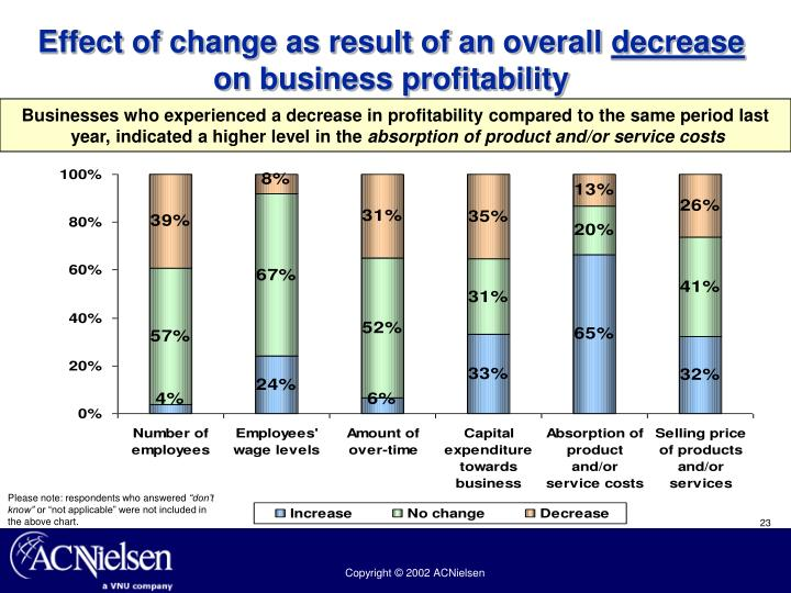 Effect of change as result of an overall
