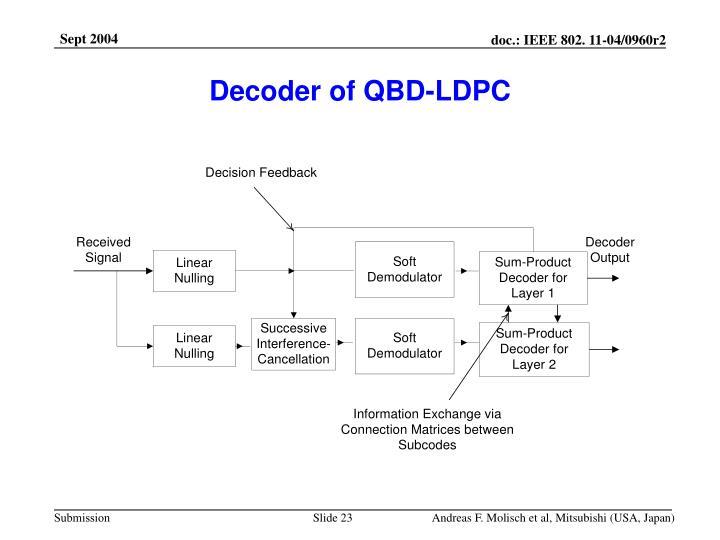 Decoder of QBD-LDPC