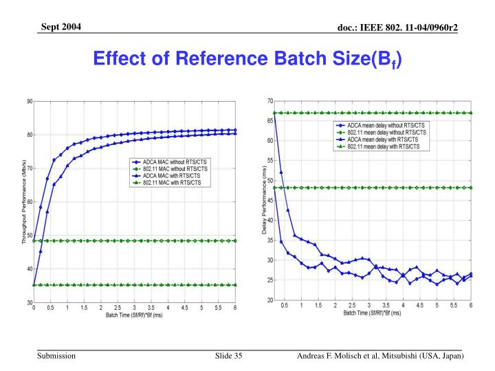 Effect of Reference Batch Size(B