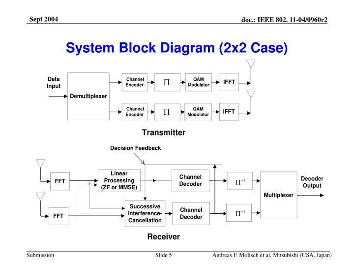 System Block Diagram (2x2 Case)