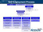 self employment process
