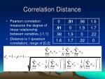 correlation distance