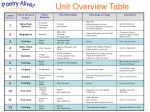 unit overview table
