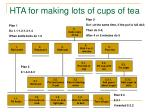 hta for making lots of cups of tea
