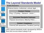 the layered standards model
