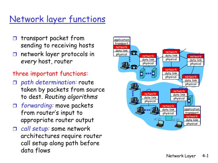 network layer functions n.
