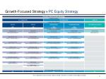 growth focused strategy pc equity strategy1