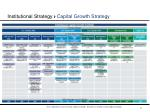 institutional strategy capital growth strategy