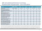 sei annualized performance summary fixed income mutual funds as of 3 31 2014