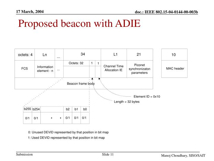Proposed beacon with ADIE