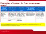 proposition of typology for core competences groups