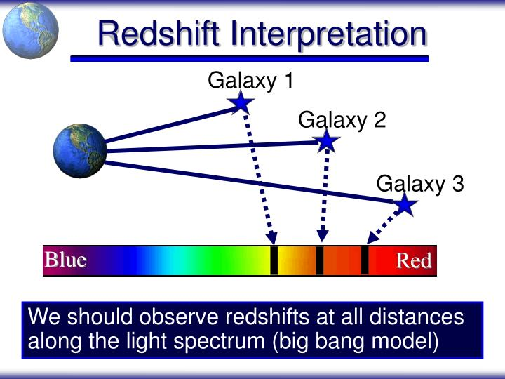 Redshift Interpretation