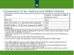 comparison of nl method and adbo method