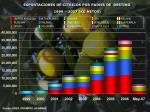 exportaciones de citricos por paises de destino 1999 2 007 kg netos