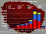 exportaciones de paprika p or pais de destino 1 999 2007 e n kg netos
