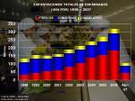 exportaciones totales de esp rragos us fob 1998 2007