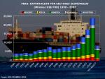 peru exportacion por sectores economicos millones us fob 1990 2007
