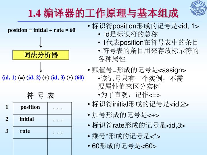 position = initial + rate