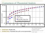 correctness of theoretical analysis