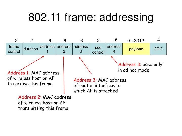 802 11 frame addressing n.