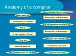 anatomy of a compiler