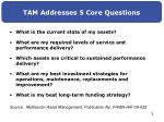tam addresses 5 core questions
