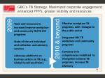 gbc s tb strategy maximized corporate engagement enhanced ppps greater visibility and resources