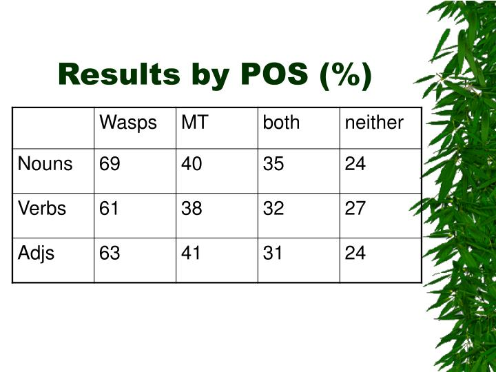 Results by POS (%)