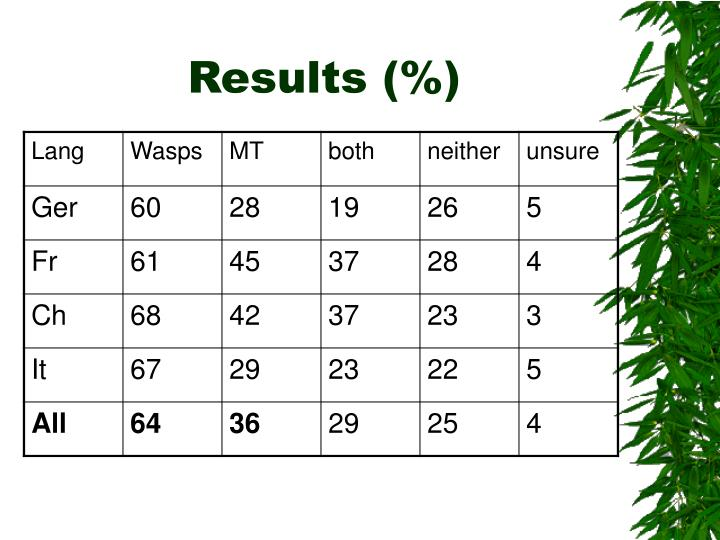 Results (%)