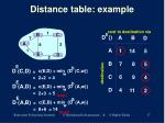 distance table example