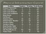 physical infrastructure current