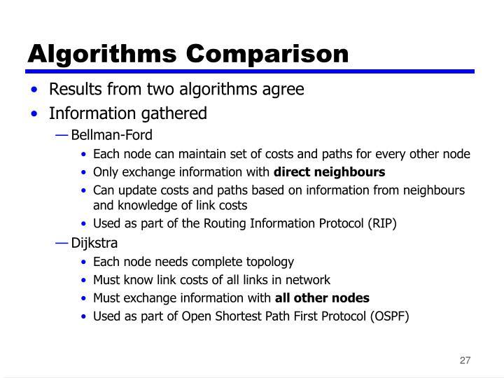 Algorithms Comparison