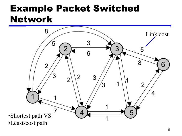 Example Packet Switched Network