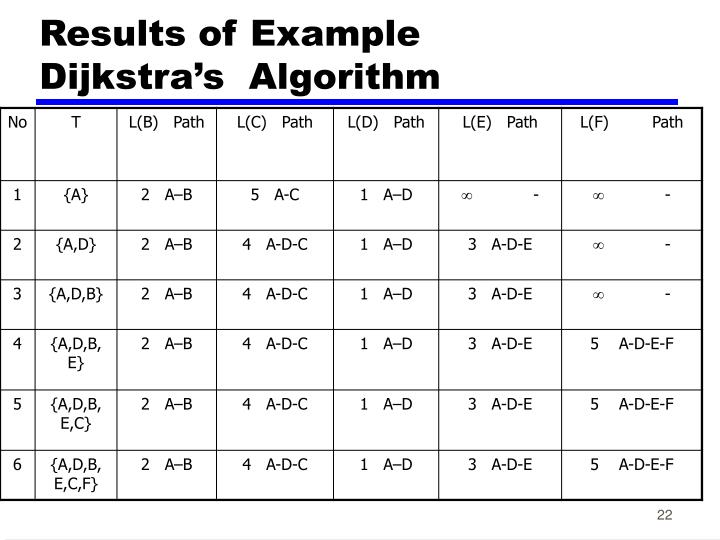 Results of Example