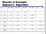 results of example dijkstra s algorithm