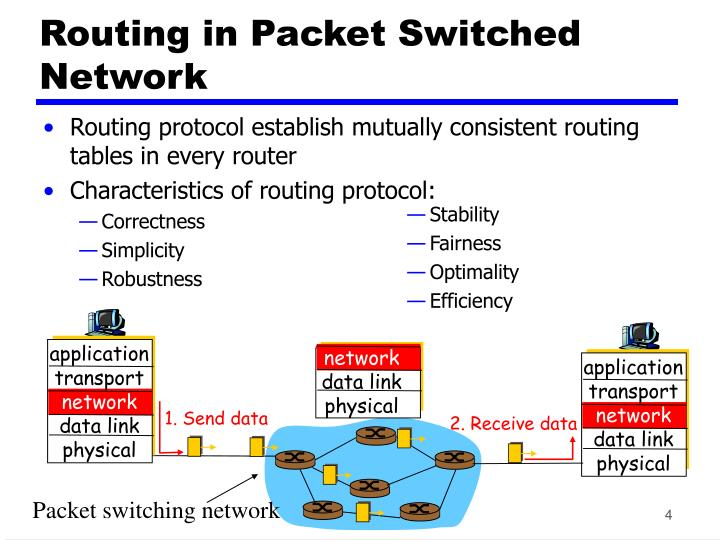 Routing protocol establish mutually consistent routing tables in every router