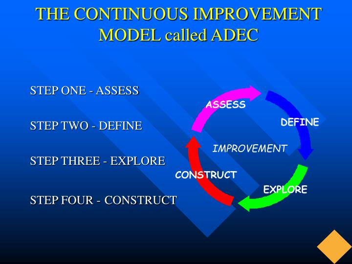 the continuous improvement model called adec n.
