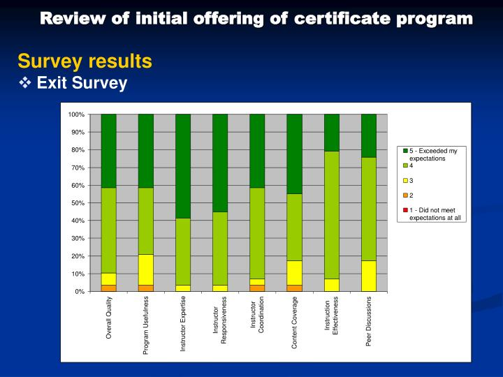 Review of initial offering of certificate program