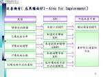 afi area for improvement1