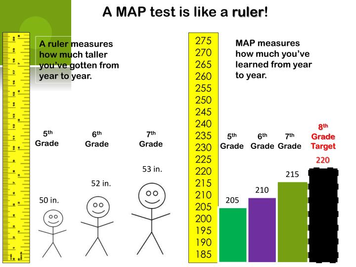 A MAP test is like a